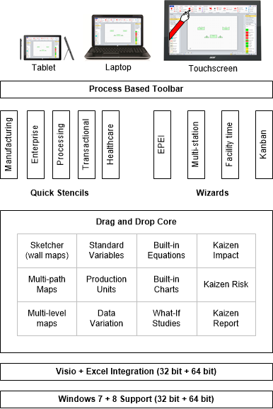 Value stream mapping architecture for wall map capture, analyses, and presentation
