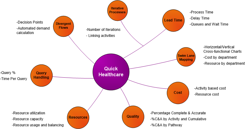 Value stream map example for health care includes concepts of divergent flow, shared resources across activities, resource balancing charts, and activity based costing.