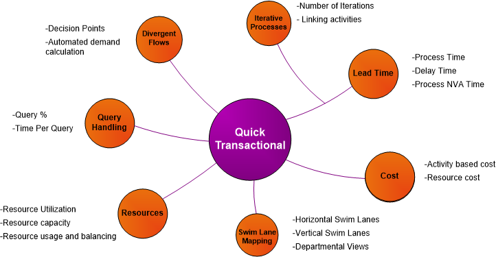eVSM quick transactional stencil for transactional value streams