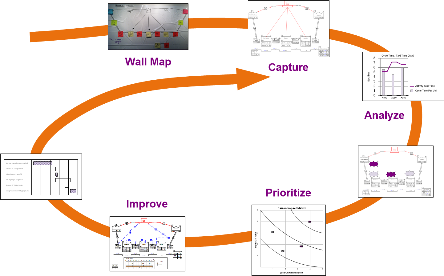 value stream mapping and the continuous improvement cycle, how to capture a wall map